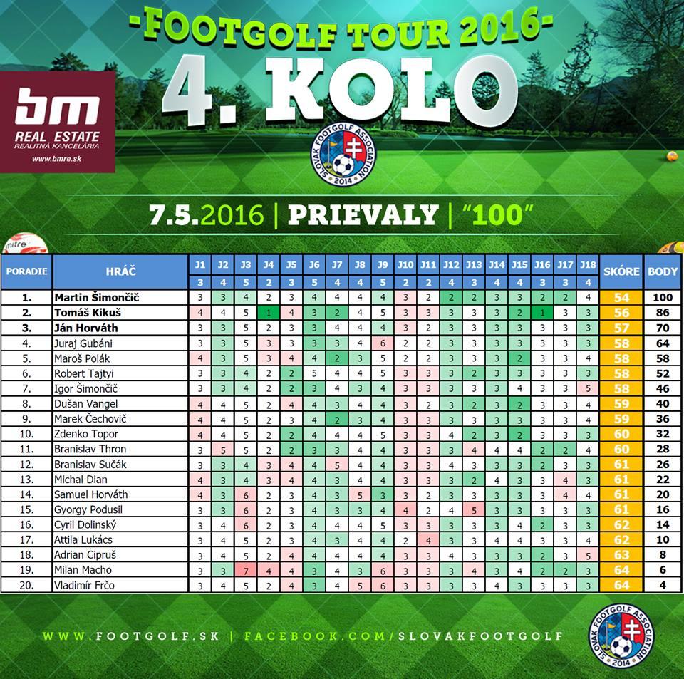 szlovák tour 4. forduló